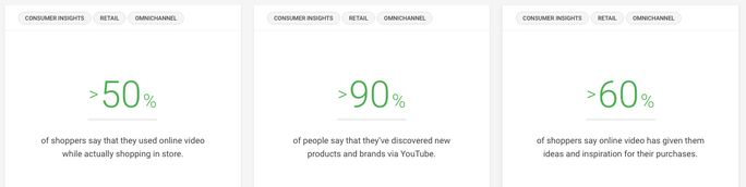 Holiday shopping think with google