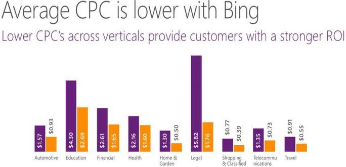 Bing ads is ideal platform
