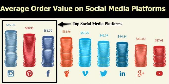 Avg order value on social media platform