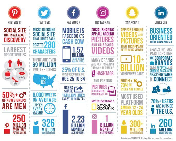 Breakdown of social media channels