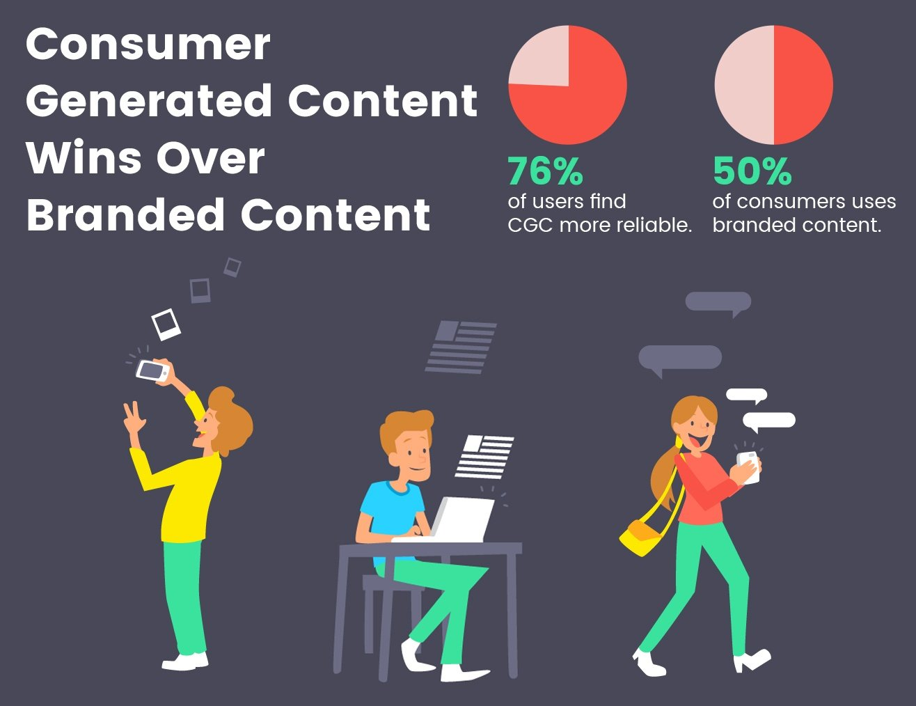 CGC over branded content