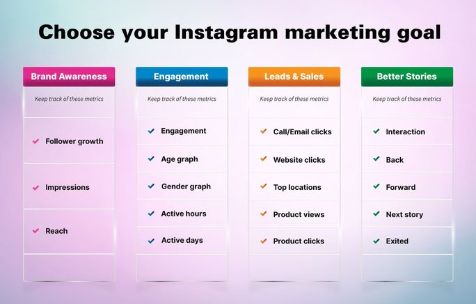 List of metrics to track to grow your instagram marketing