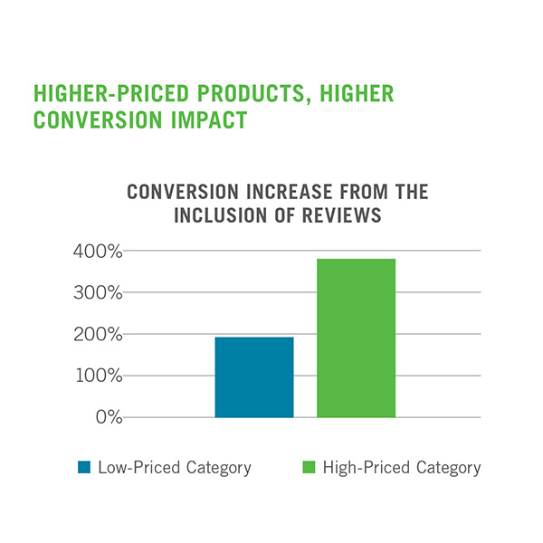 Conversion growth due to reviews