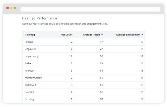 monitoring-Hashtag-Performance