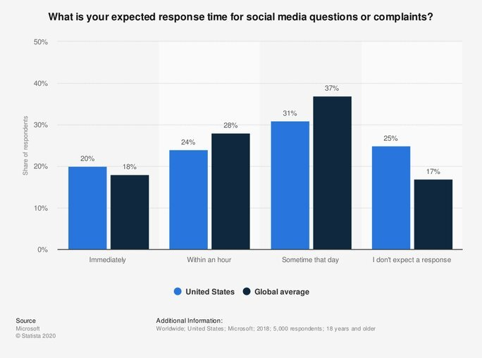 Expected response time for social media questions or complaints