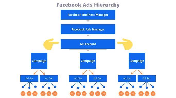 Facebook-Ads-Hierarchy