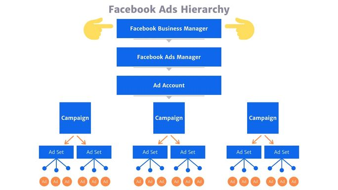 Facebook-Ads-Hierarchy-Business-Manager