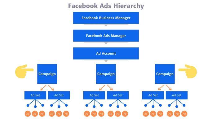 Facebook-Ads-Hierarchy-Campaign