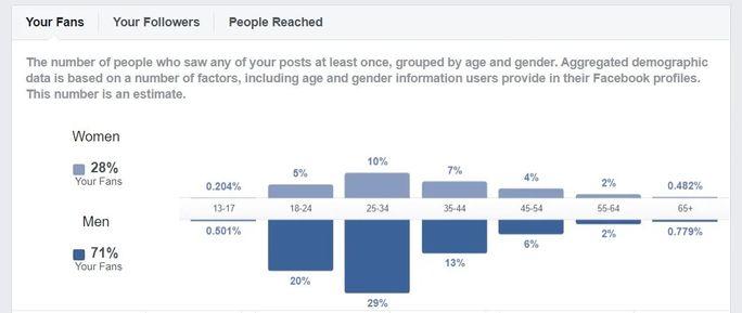 Facebook-age-and-gender-metric