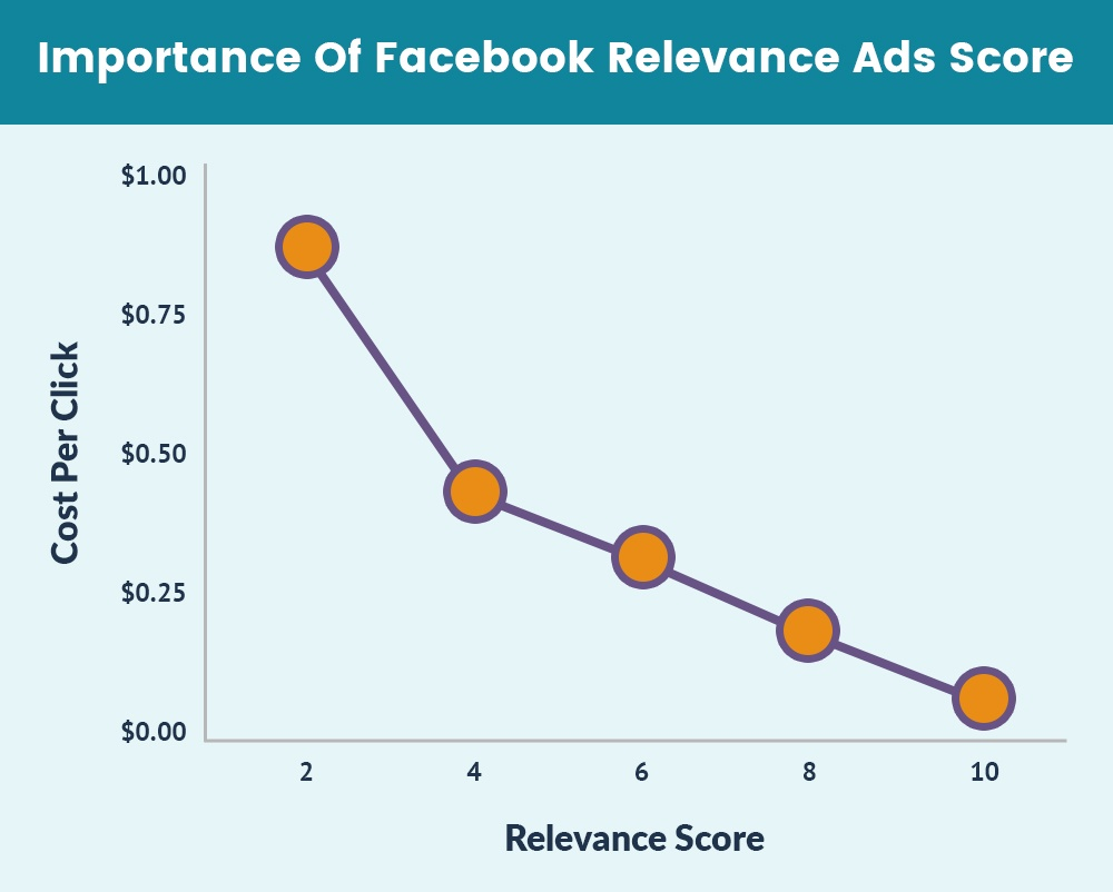 Facebook Relevance Ads Score