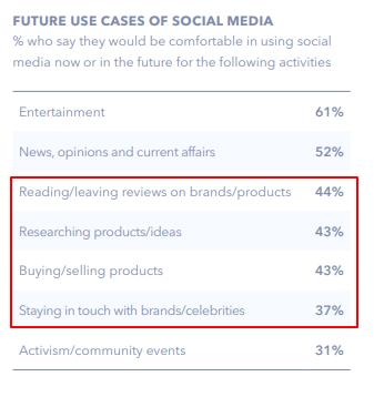 Future Use Cases of Social Media