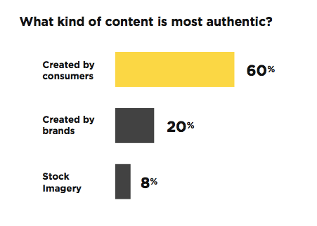 Use audience engaging content