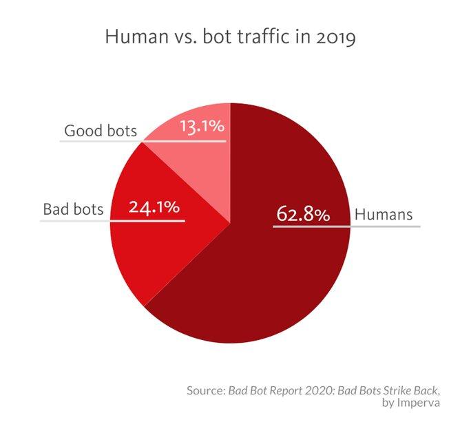 Human vs. bot traffic in 2019