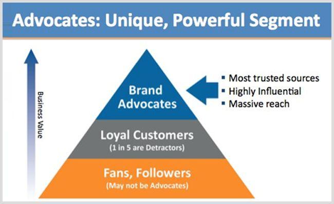 Identify your biggest brand advocates