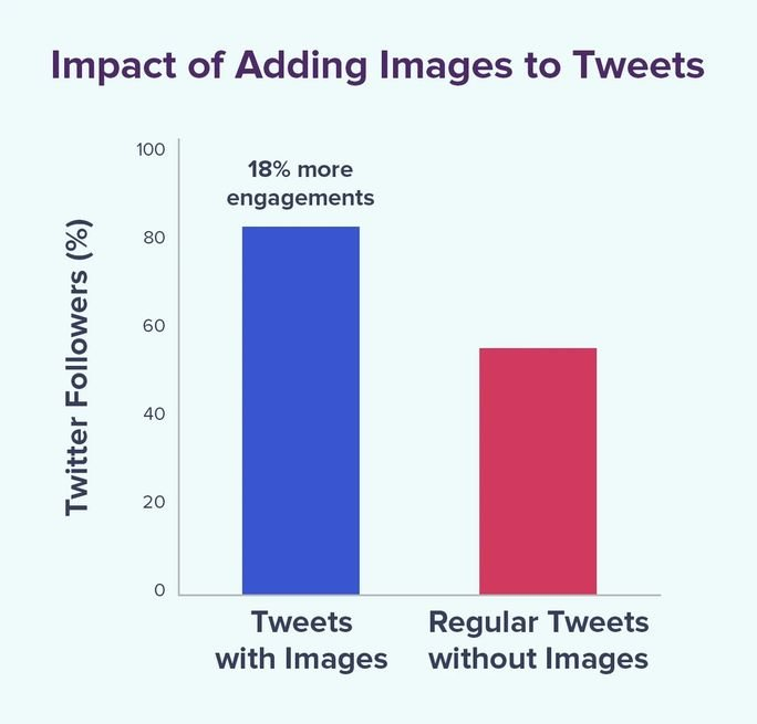 Impact of adding images to tweets