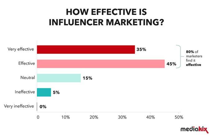 Influencer marketing effectiveness