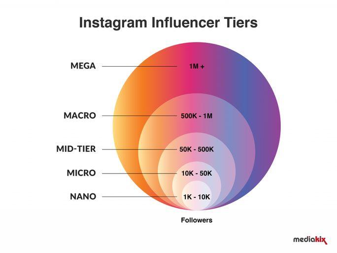Instagram-Influencers-Tier