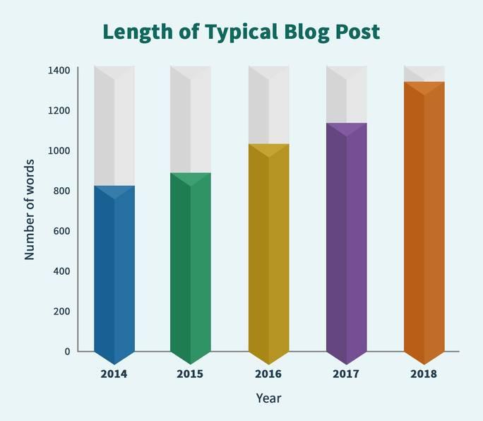 Focus on Length of blog post
