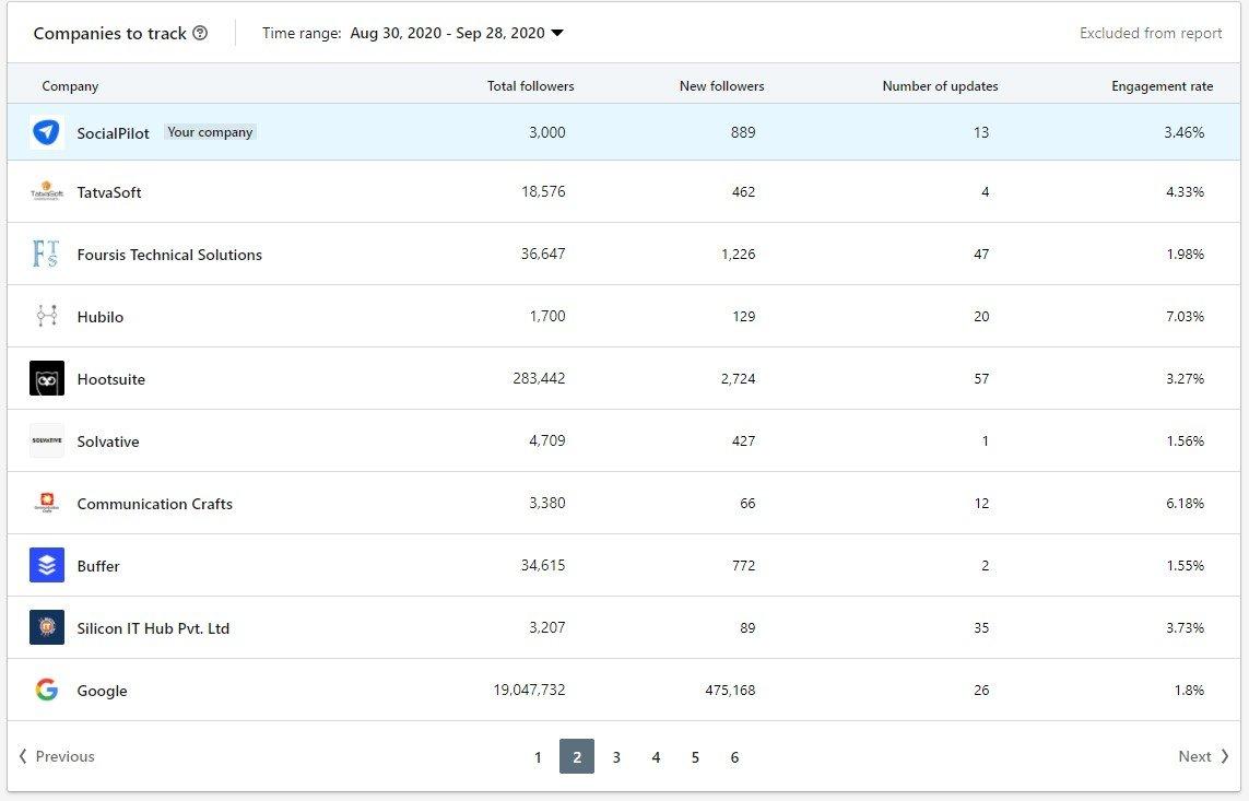 LinkedIn companies to track metrics