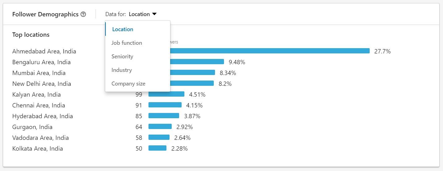 LinkedIn Follower demographics