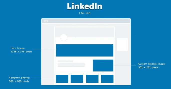 LinkedIn company profile image sizes