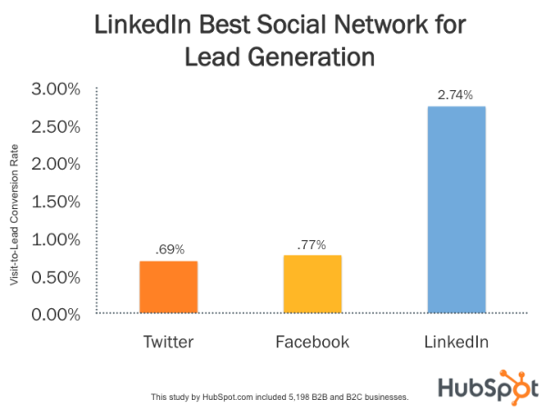 Linkedin statistics compared to Facebook and twitter