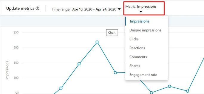 LinkedIn analytics Metric