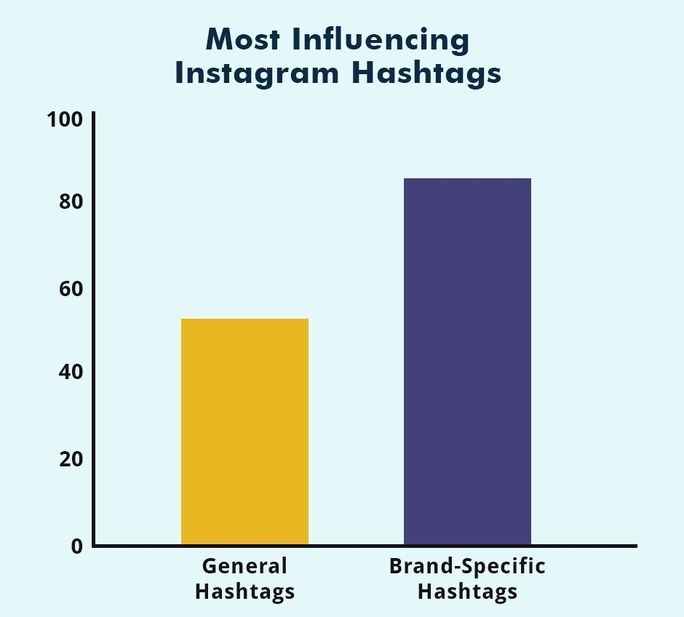 Most Influencing Hashtag