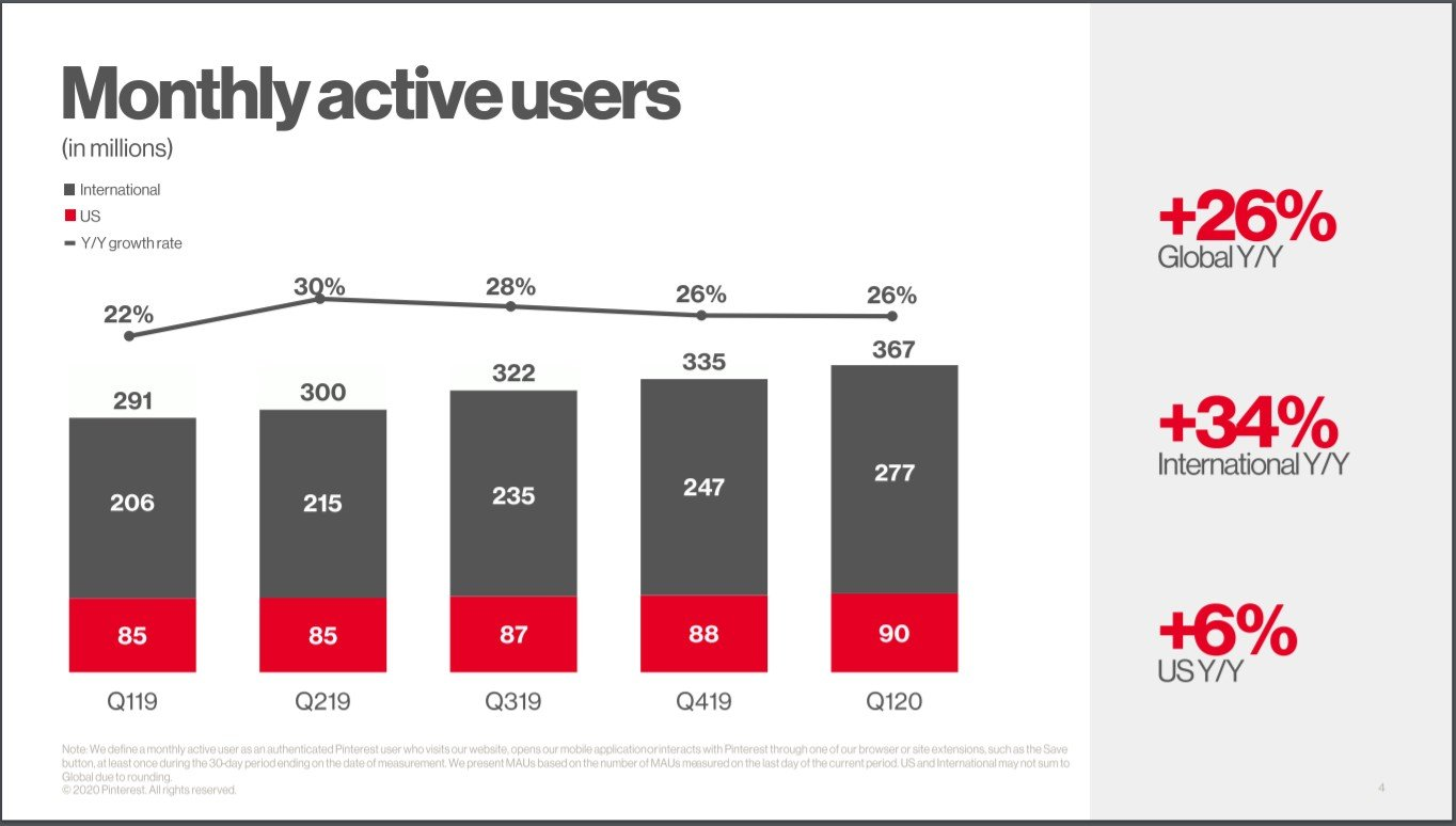 Pinterest Monthly active users 2020 report