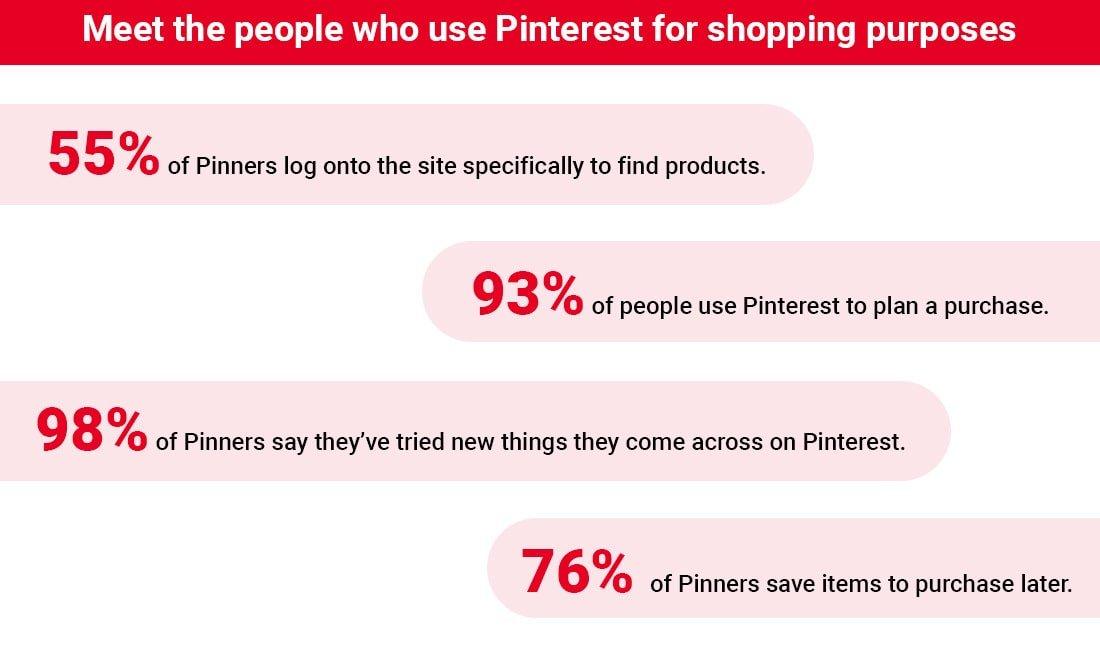 Pinterest Shoppers statistics