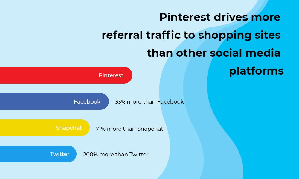 Pinterest traffic drive statistics