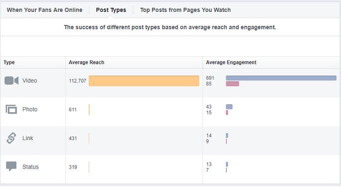 Visual social media posts get more engagement