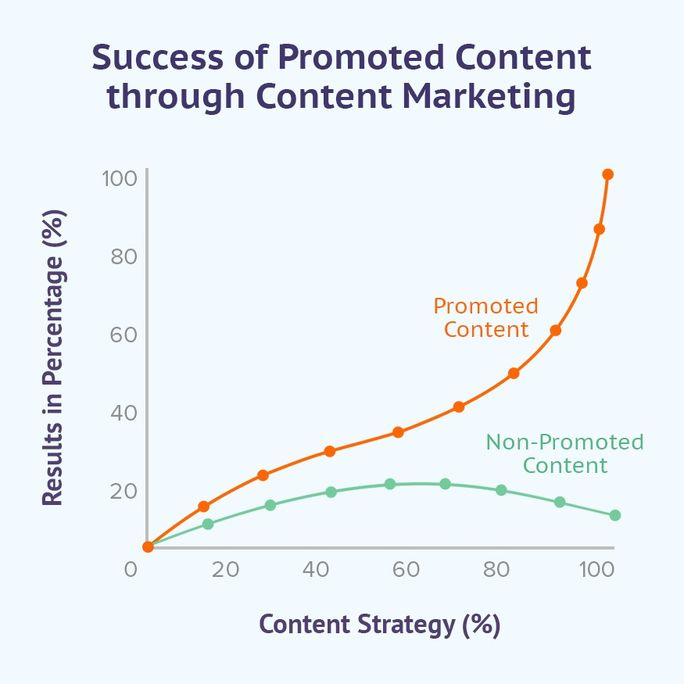 Promoted Content Success