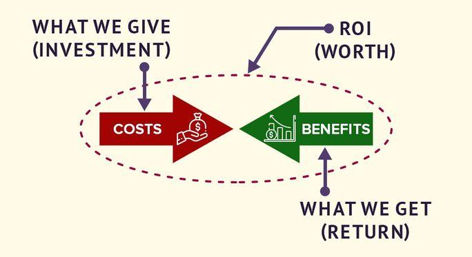 ROI Investment equation
