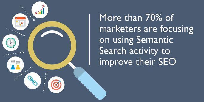 Semantic search activity