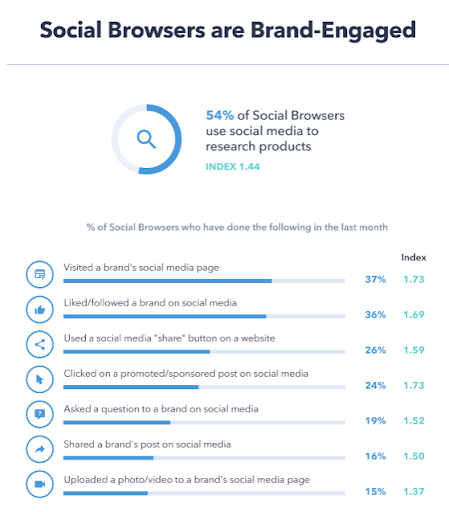 Social Browsers are Brand-Engaged