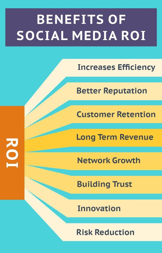 Social Media ROI Benefits