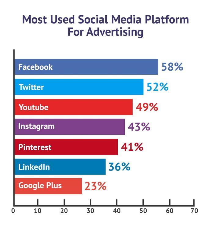 Social Media for Advertising