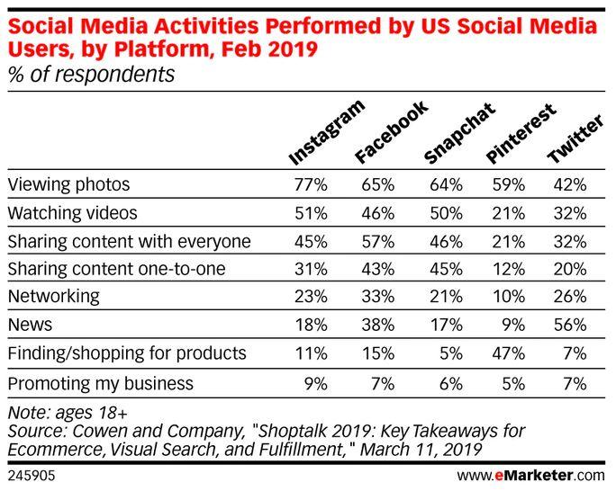 Social media activities stats