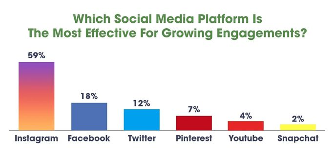 Social media platforms for growing engagements