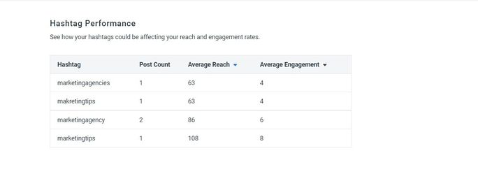 SocialPilot-nstagram-hashtags-metrics