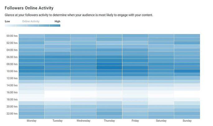 SocialPilot Instagram analytics heat map