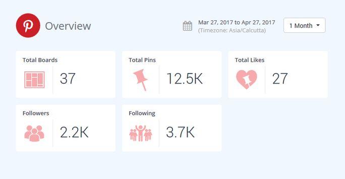 SocialPilot Pinterest analytics