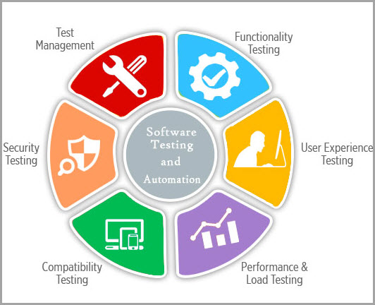 Test your product