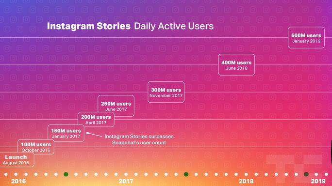 Stories-Feature
