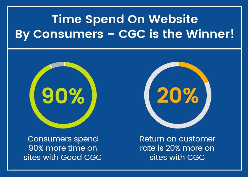 Time Spend on Website