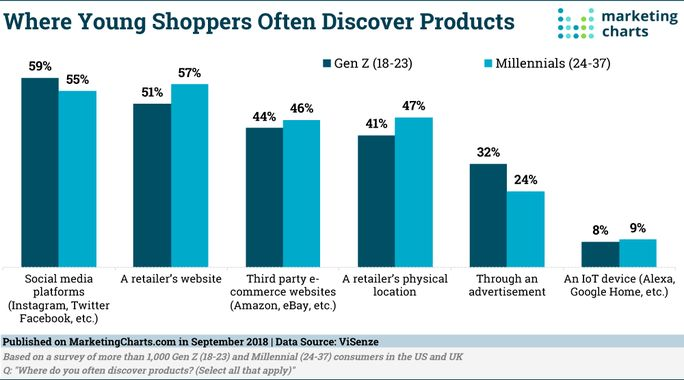 Statistics of where young people discover products