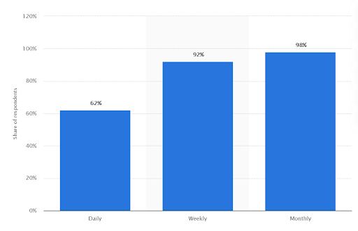 YouTube-usage-frequency