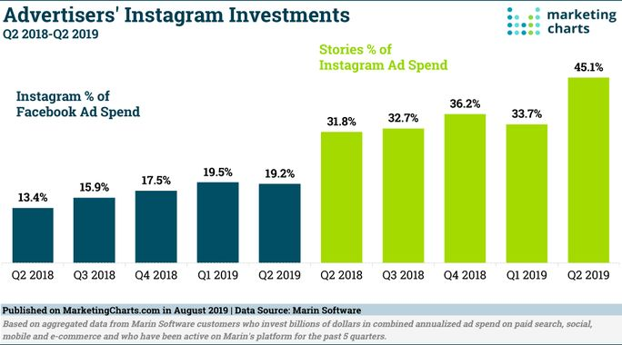 advertisers-instagram-investments