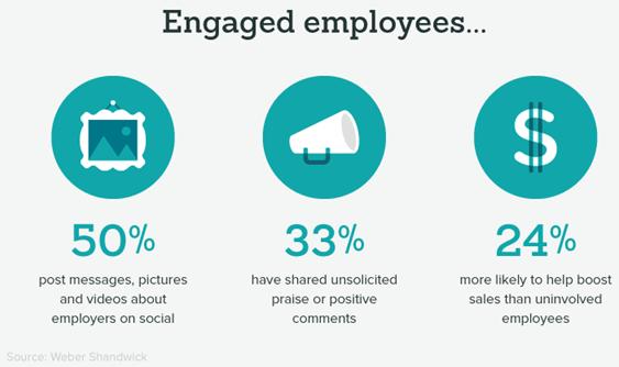 Enagaged employees